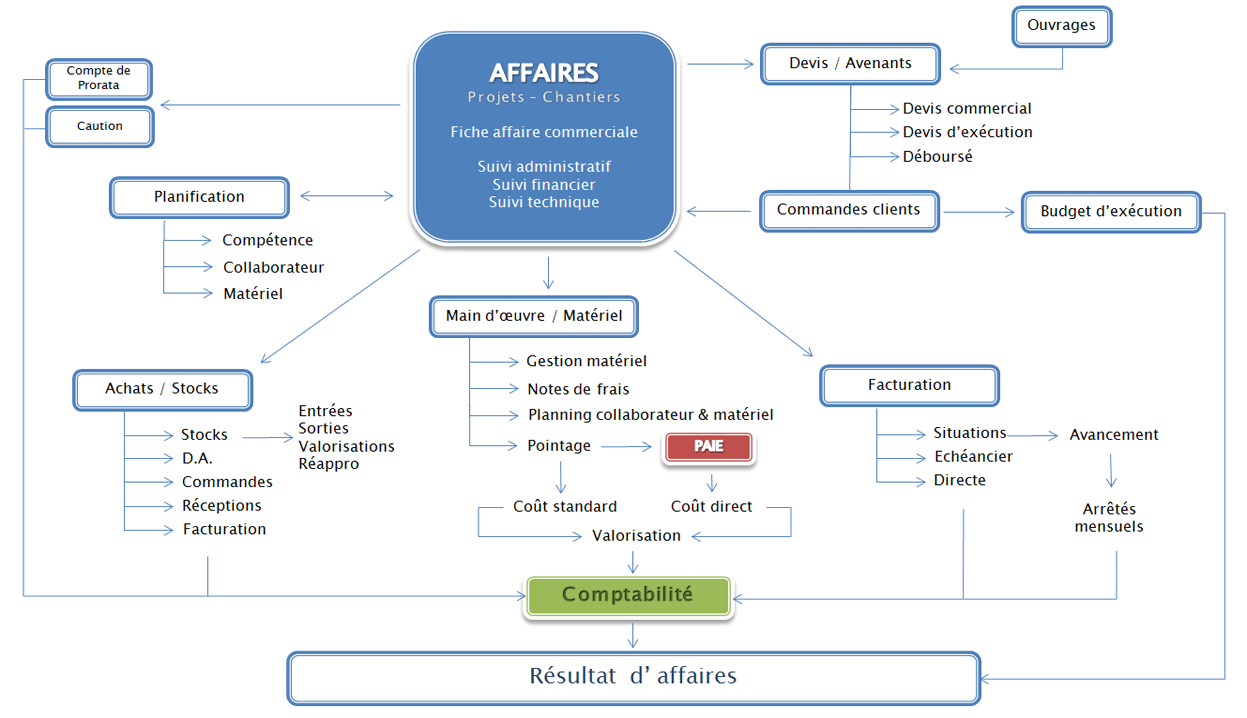 Gestion d'affaires